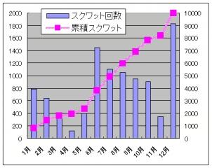 スクワットグラフ